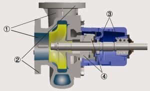 Насос  серии   ASP 5200 (OH2) в разрезе