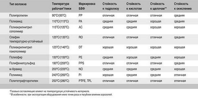 Фильтровальные материалы по стойкости к химическому и температурному воздействию