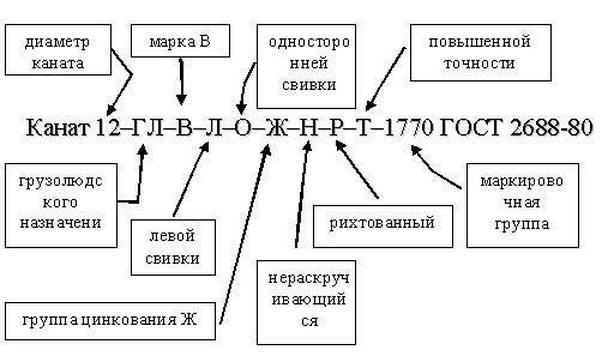 Расшифровка обозначения стальных канатов