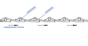 Схема изготовления воздуховода