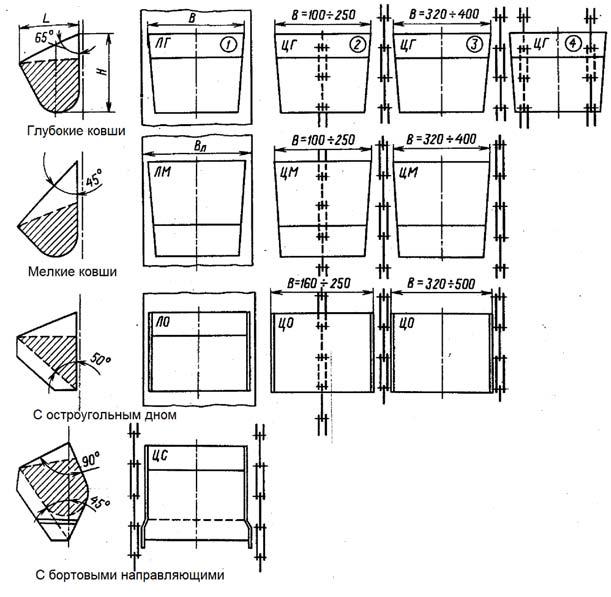 технические характеристики ковшей.