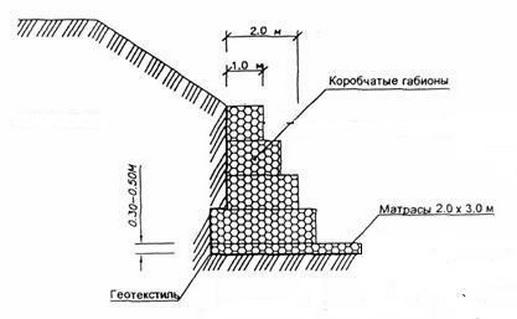 Схематичный монтаж подпорной стенки из габионов
