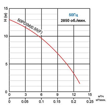Кривые рабочих характеристик насоса PDM