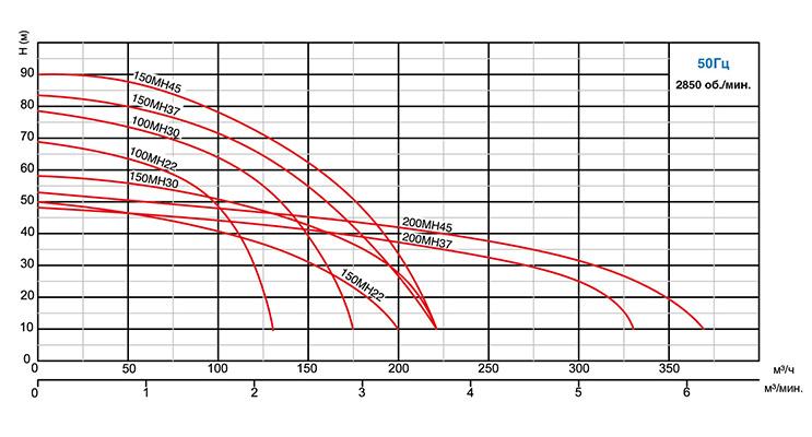 Кривые рабочих характеристик насоса MH 22 -45