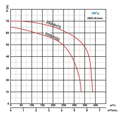 Кривые рабочих характеристик насоса MH 55 -75